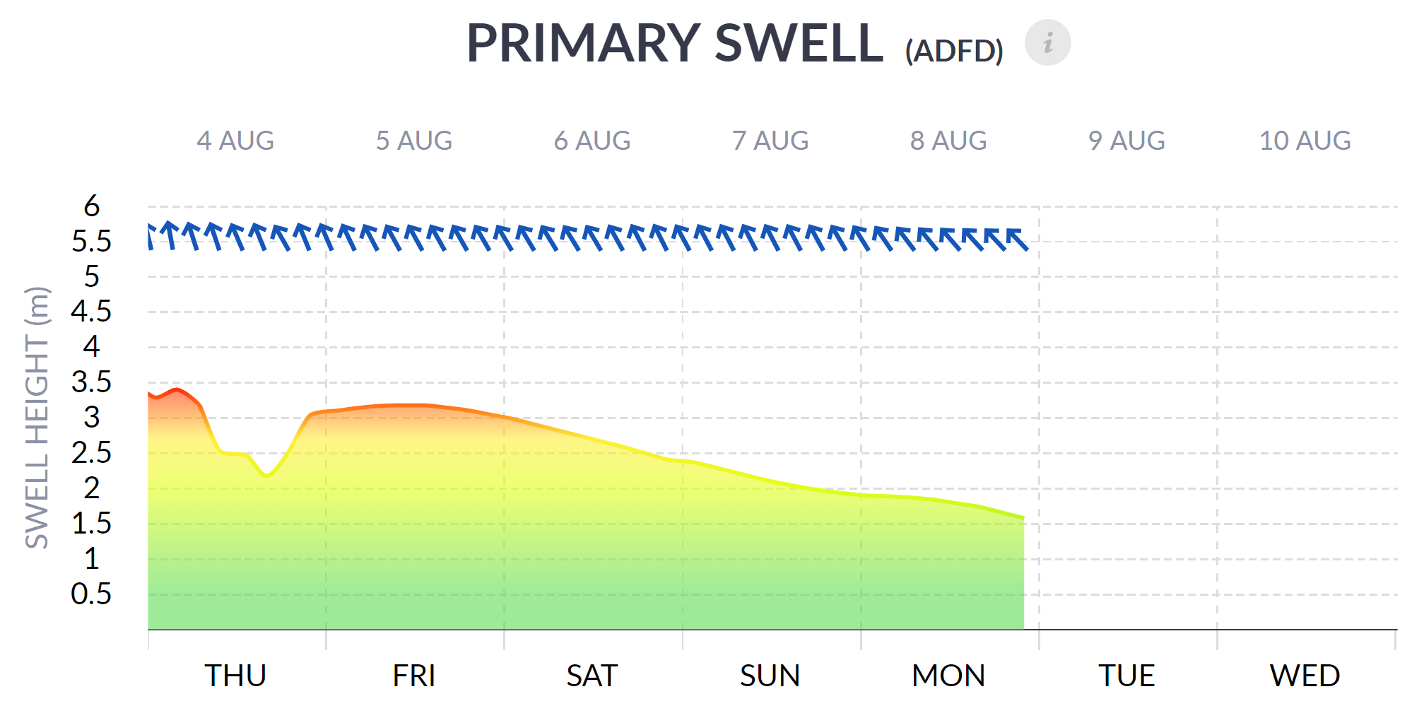 Primary Swell