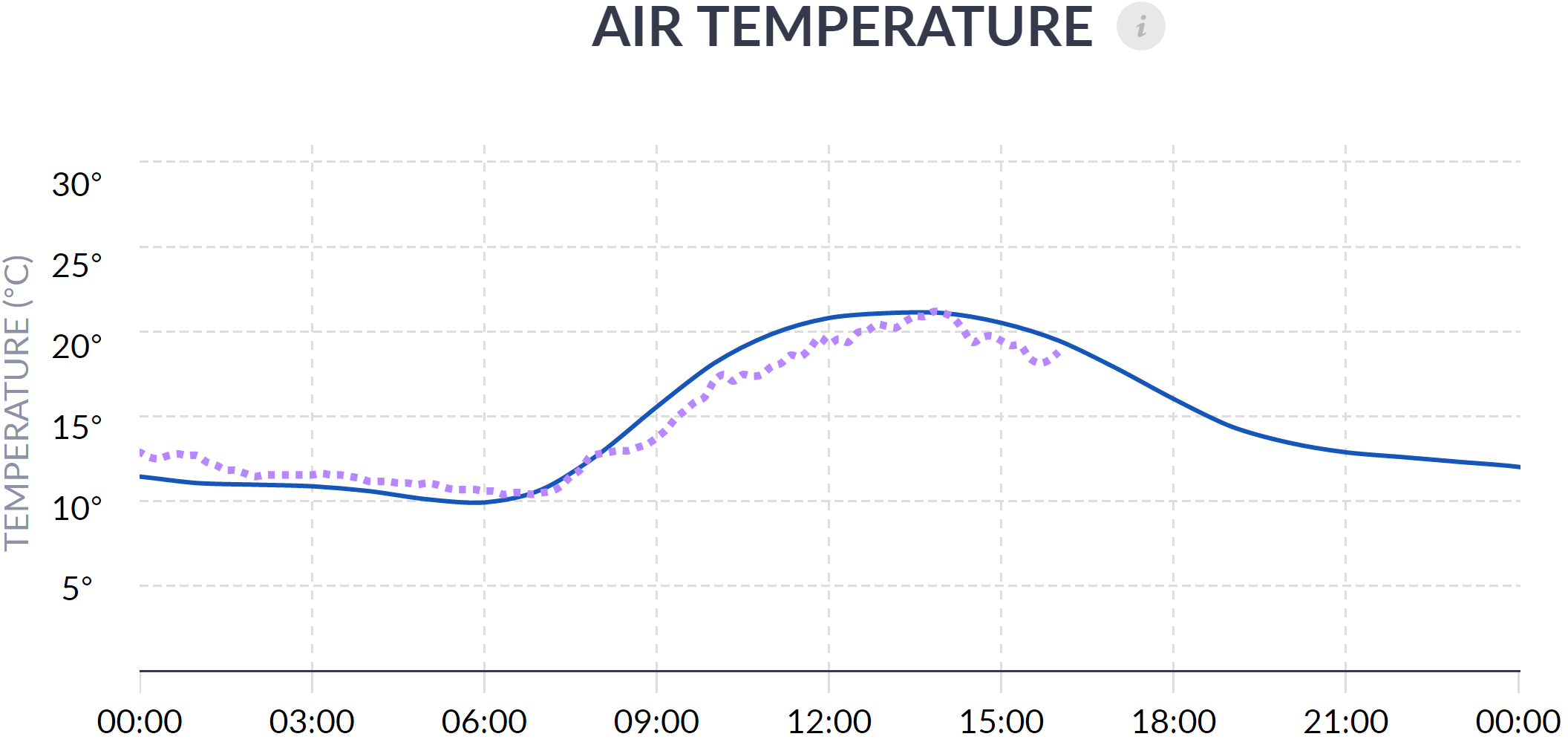Temperature chart with Real Time