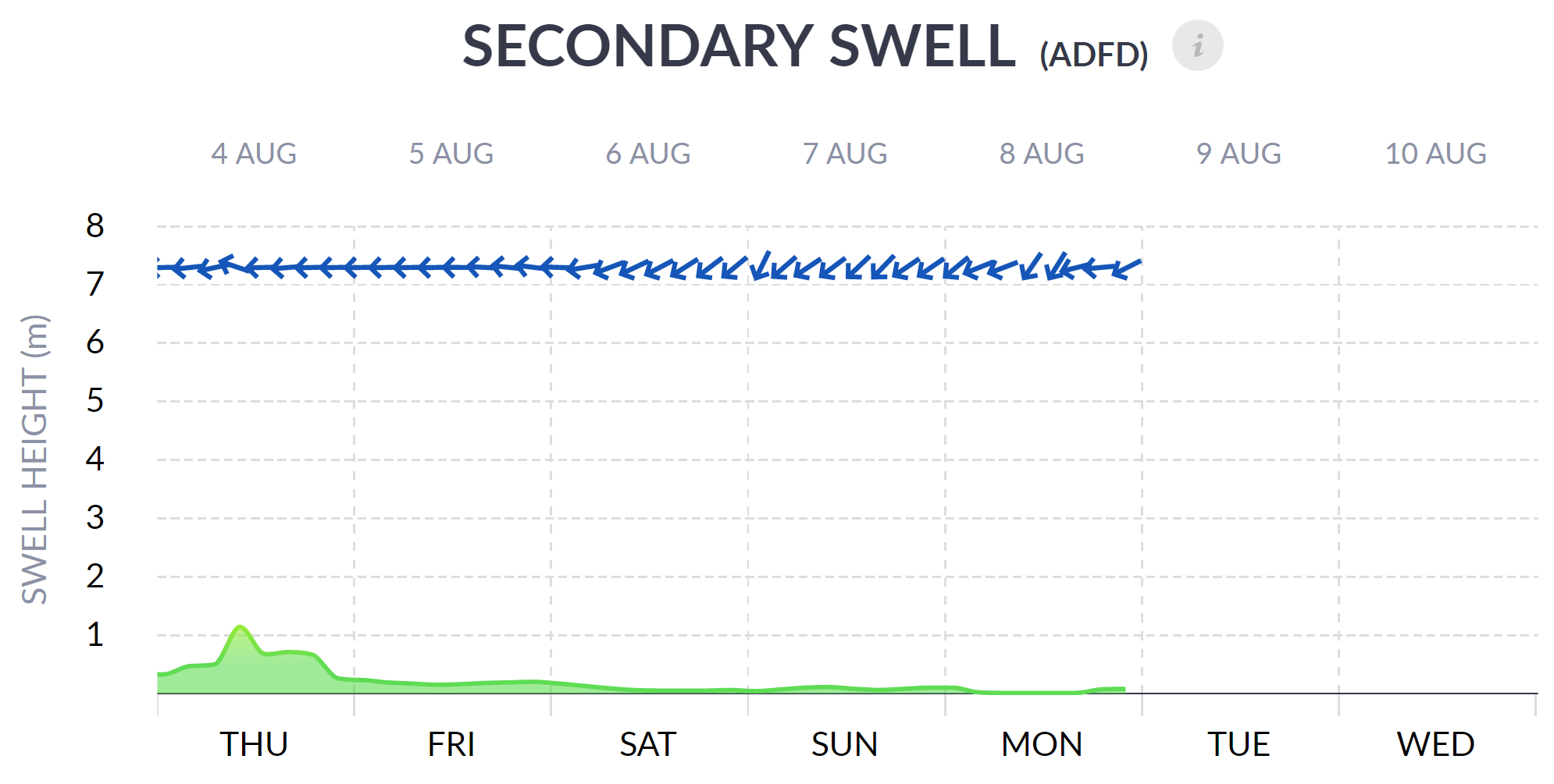 Secondary Swell