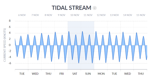 Tidal Stream 10 Day View
